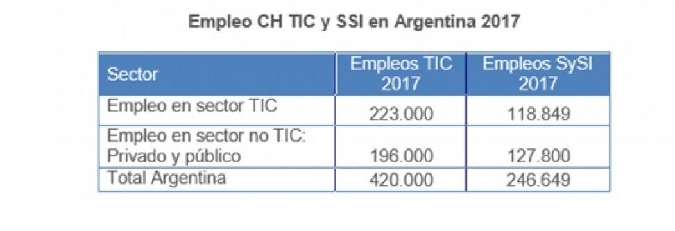 Un interesante panorama sobre el capital humano TIC en Argentina