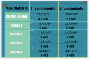 13/12/17 opera 1° vencimiento de la cuota 4 (última del año) - Matrícula 2017