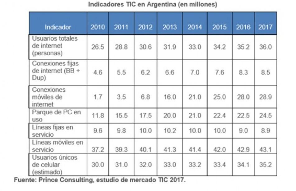 Argentina se destaca en la región con la innovación tecnológica